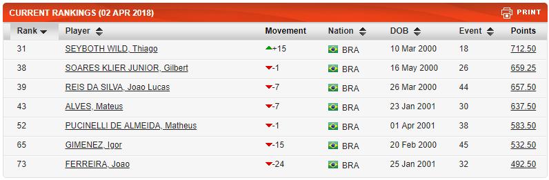 ranking juvenil abril brasil